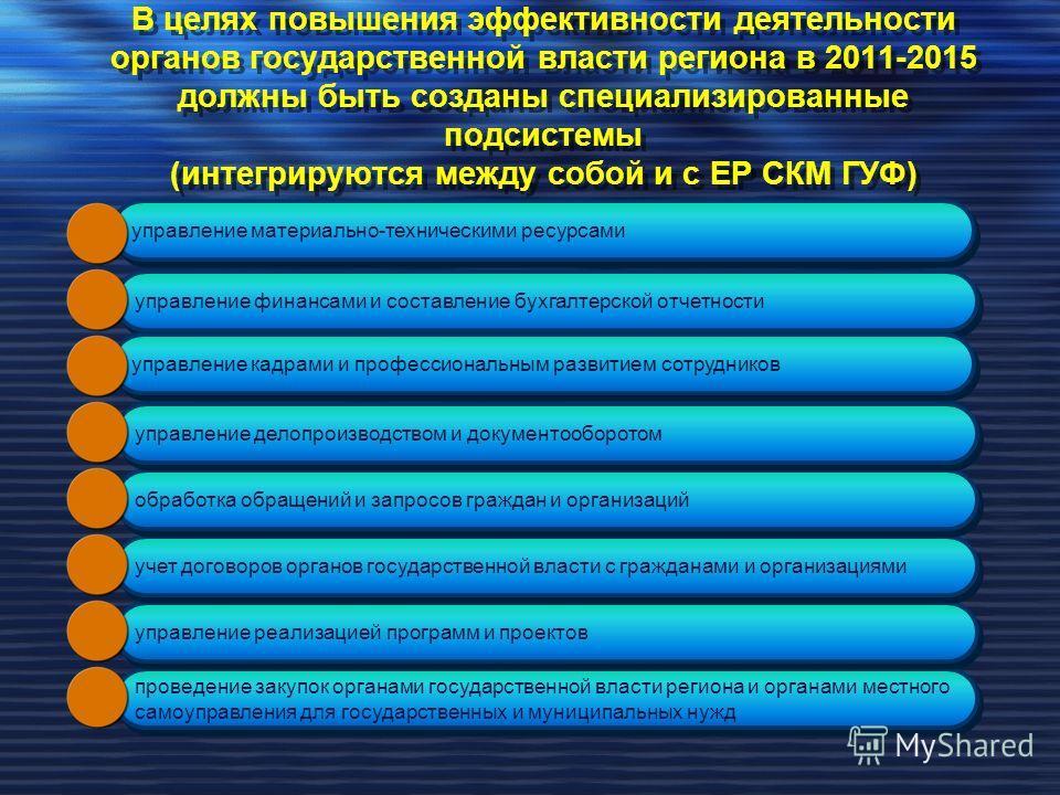 В целях повышения эффективности деятельности органов государственной власти региона в 2011-2015 должны быть созданы специализированные подсистемы (интегрируются между собой и с ЕР СКМ ГУФ) управление материально-техническими ресурсами управление фина