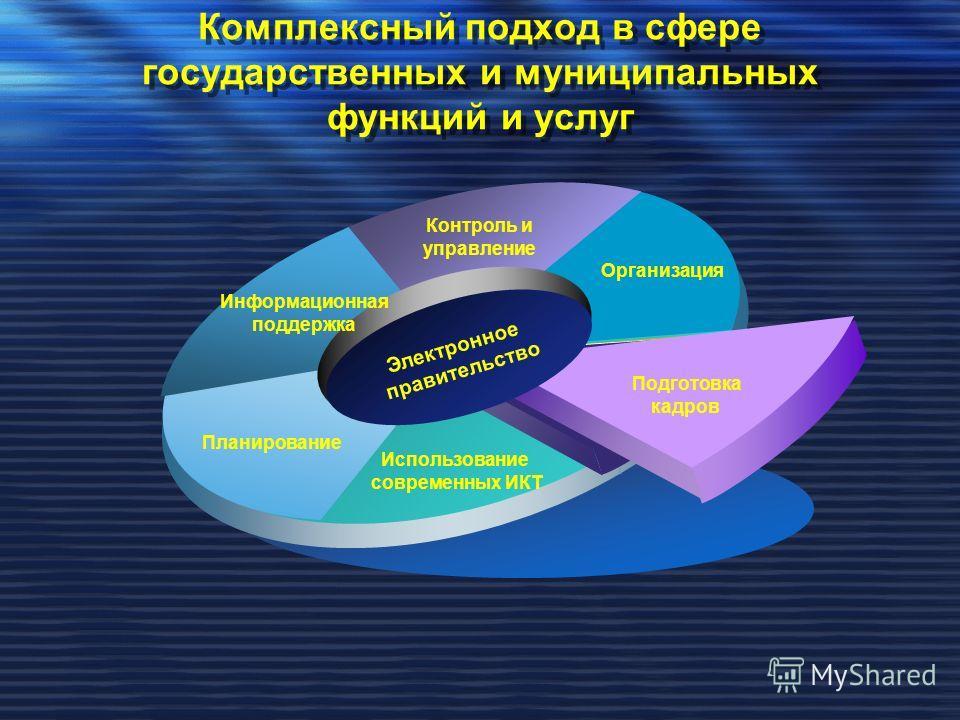 Комплексный подход в сфере государственных и муниципальных функций и услуг Электронное правительство Контроль и управление Информационная поддержка Использование современных ИКТ Планирование Организация Подготовка кадров