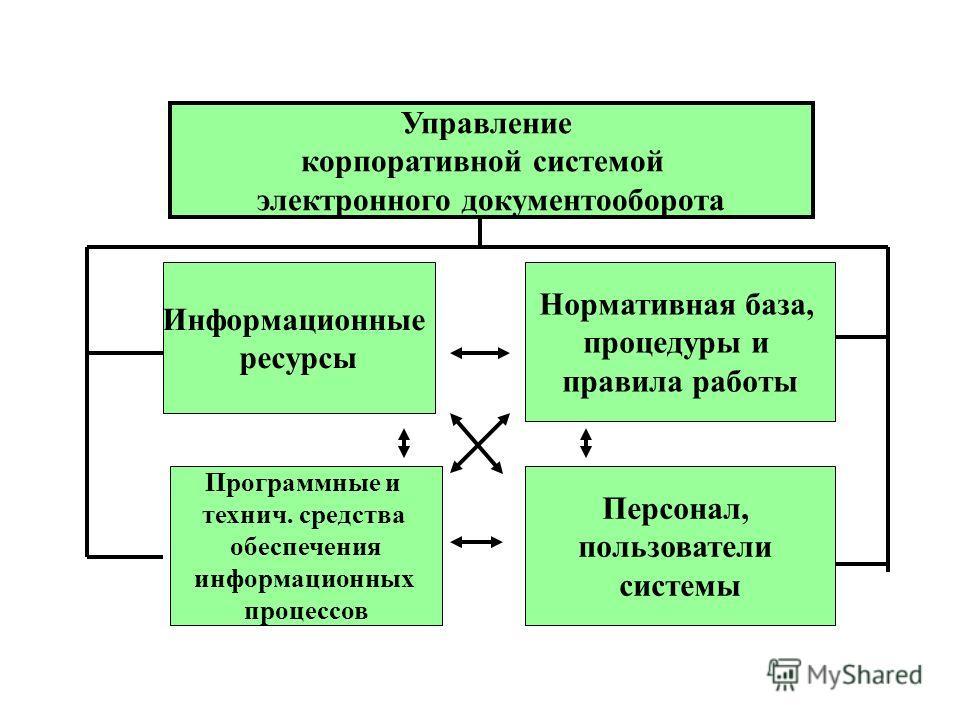 Управление корпоративной системой электронного документооборота Информационные ресурсы Нормативная база, процедуры и правила работы Программные и технич. средства обеспечения информационных процессов Персонал, пользователи системы