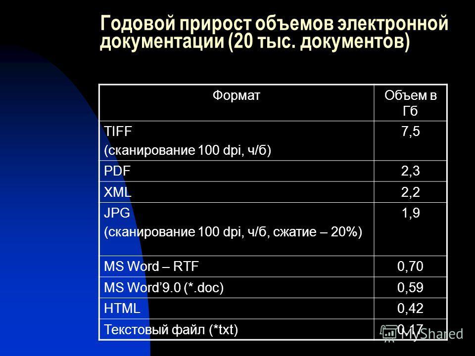 Годовой прирост объемов электронной документации (20 тыс. документов) ФорматОбъем в Гб TIFF (сканирование 100 dpi, ч/б) 7,5 PDF2,3 XML2,2 JPG (сканирование 100 dpi, ч/б, сжатие – 20%) 1,9 MS Word – RTF0,70 MS Word9.0 (*.doc)0,59 HTML0,42 Текстовый фа