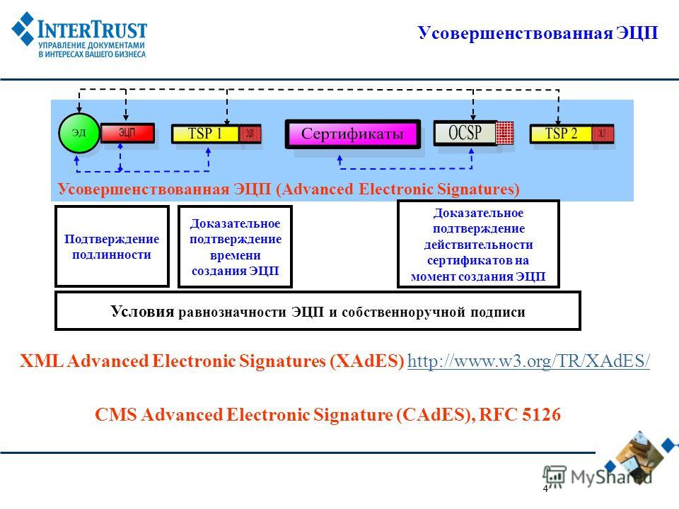 4 Усовершенствованная ЭЦП (Advanced Electronic Signatures) 4 Усовершенствованная ЭЦП XML Advanced Electronic Signatures (XAdES) http://www.w3.org/TR/XAdES/http://www.w3.org/TR/XAdES/ CMS Advanced Electronic Signature (СAdES), RFC 5126 Подтверждение п