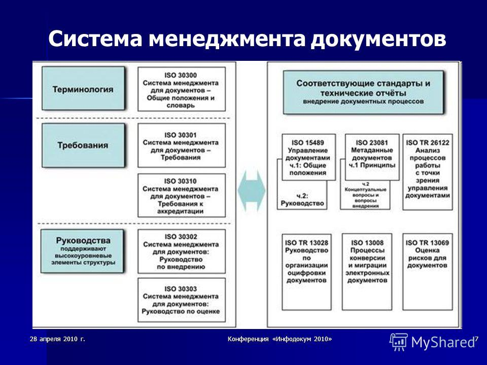 28 апреля 2010 г.Конференция «Инфодокум 2010»7 Система менеджмента документов