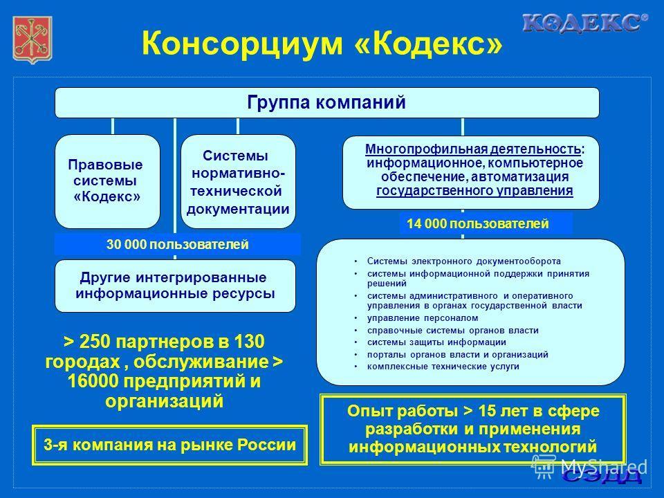 Консорциум «Кодекс» Системы нормативно- технической документации Правовые системы «Кодекс» Многопрофильная деятельность: информационное, компьютерное обеспечение, автоматизация государственного управления > 250 партнеров в 130 городах, обслуживание >