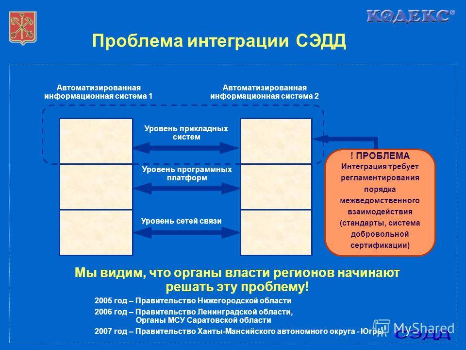 Проблема интеграции СЭДД Автоматизированная информационная система 1 Автоматизированная информационная система 2 Уровень прикладных систем Уровень программных платформ Уровень сетей связи ! ПРОБЛЕМА Интеграция требует регламентирования порядка межвед