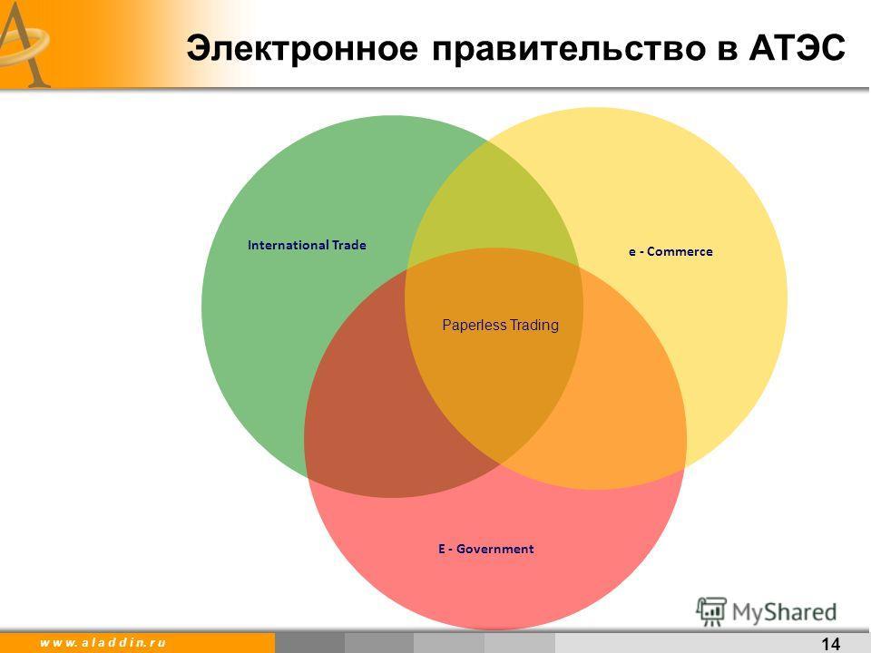 w w w. a l a d d i n. r u Электронное правительство в АТЭС 14 International Trade e - Commerce E - Government Paperless Trading