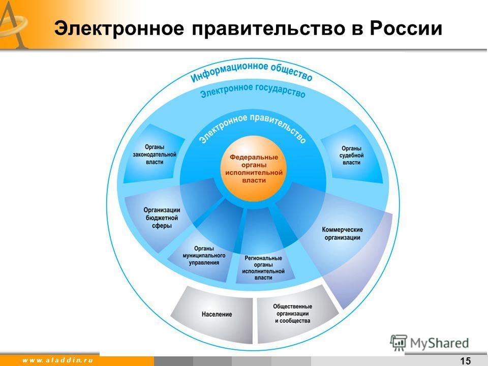 w w w. a l a d d i n. r u Электронное правительство в России 15