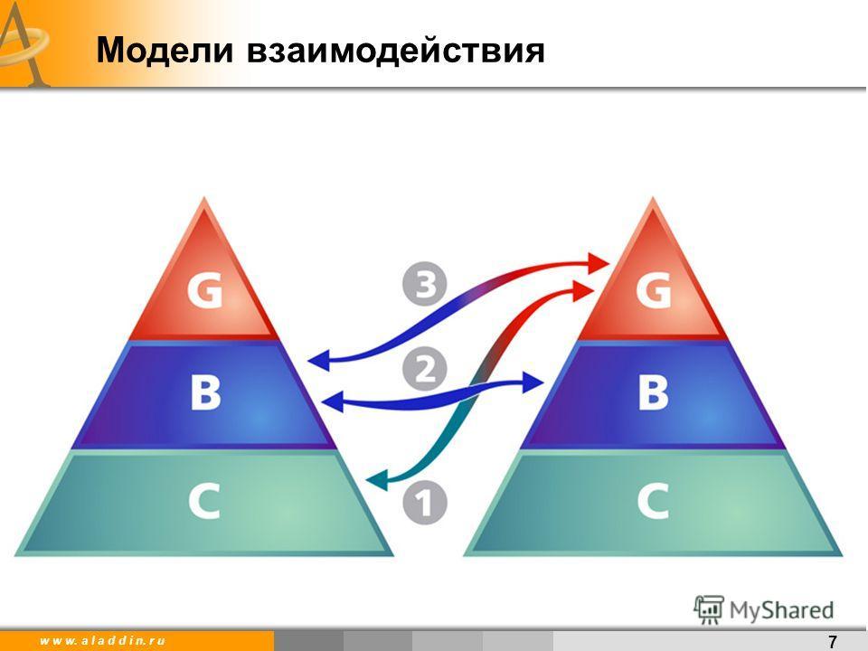 w w w. a l a d d i n. r u Модели взаимодействия 7