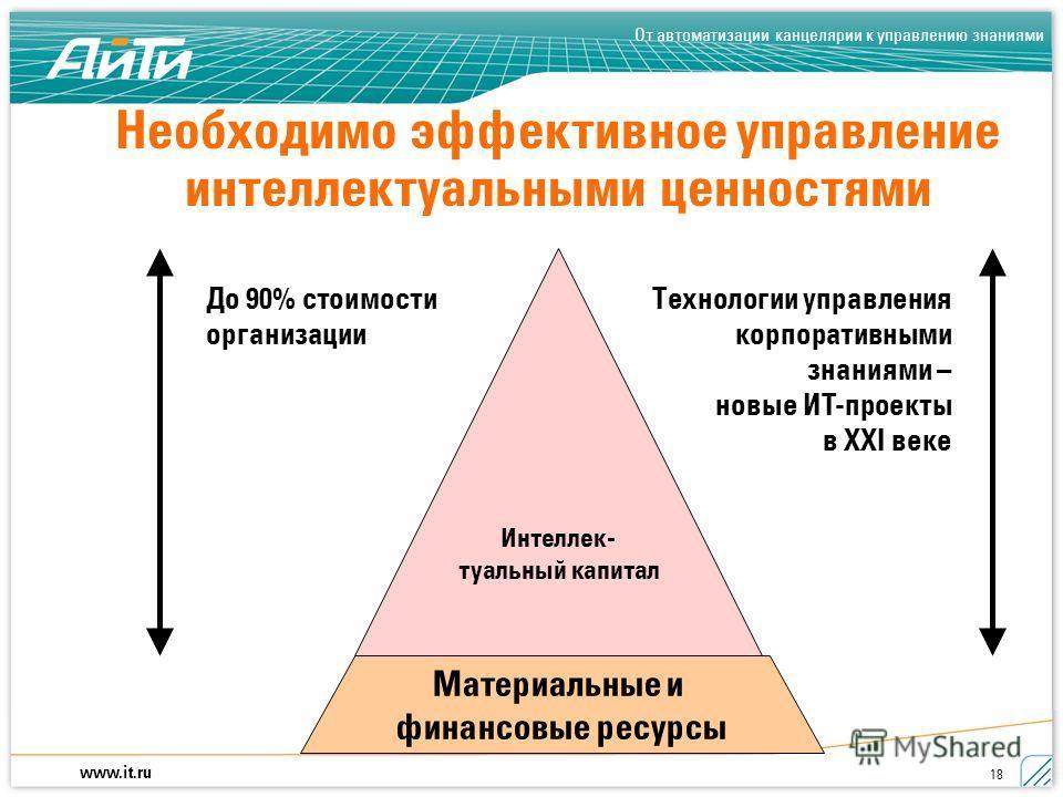 www.it.ru От автоматизации канцелярии к управлению знаниями 18 Необходимо эффективное управление интеллектуальными ценностями Технологии управления корпоративными знаниями – новые ИT-проекты в XXI веке Интеллек- туальный капитал Материальные и финанс