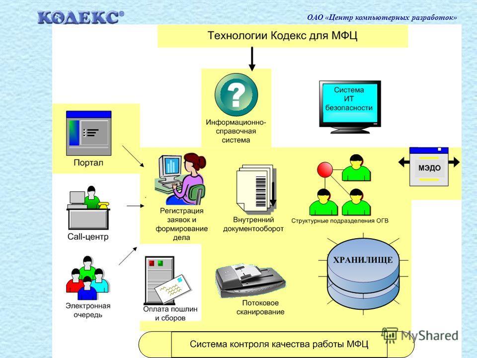 20 ОАО «Центр компьютерных разработок»