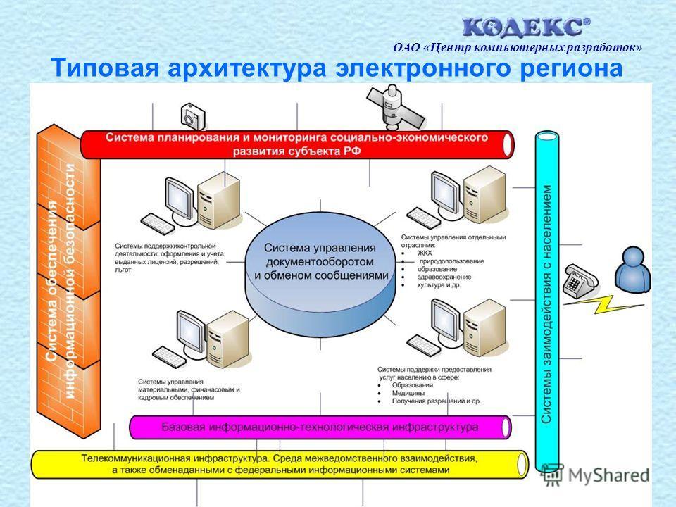 3 Типовая архитектура электронного региона ОАО «Центр компьютерных разработок»