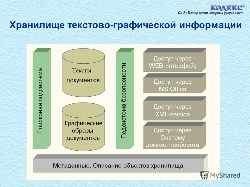 7 Хранилище текстово-графической информации ОАО «Центр компьютерных разработок»