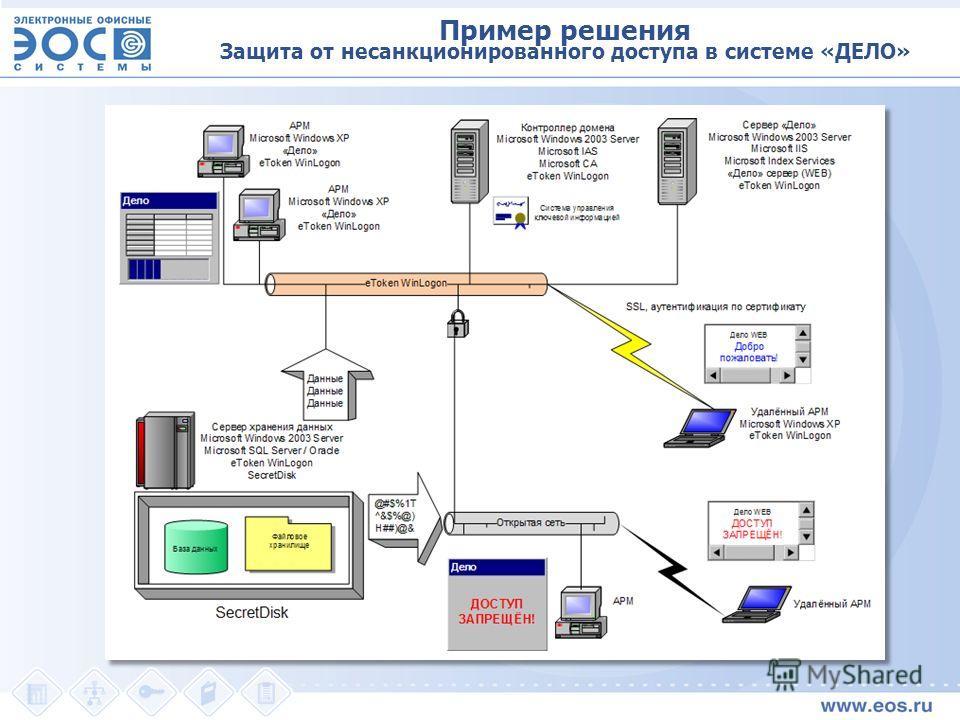 Пример решения Защита от несанкционированного доступа в системе «ДЕЛО»