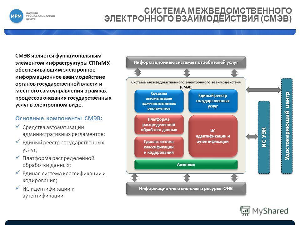 Система межведомственного электронного взаимодействия (СМЭВ) СИСТЕМА МЕЖВЕДОМСТВЕННОГО ЭЛЕКТРОННОГО ВЗАИМОДЕЙСТВИЯ (СМЭВ) СМЭВ является функциональным элементом инфраструктуры СПГиМУ, обеспечивающим электронное информационное взаимодействие органов г