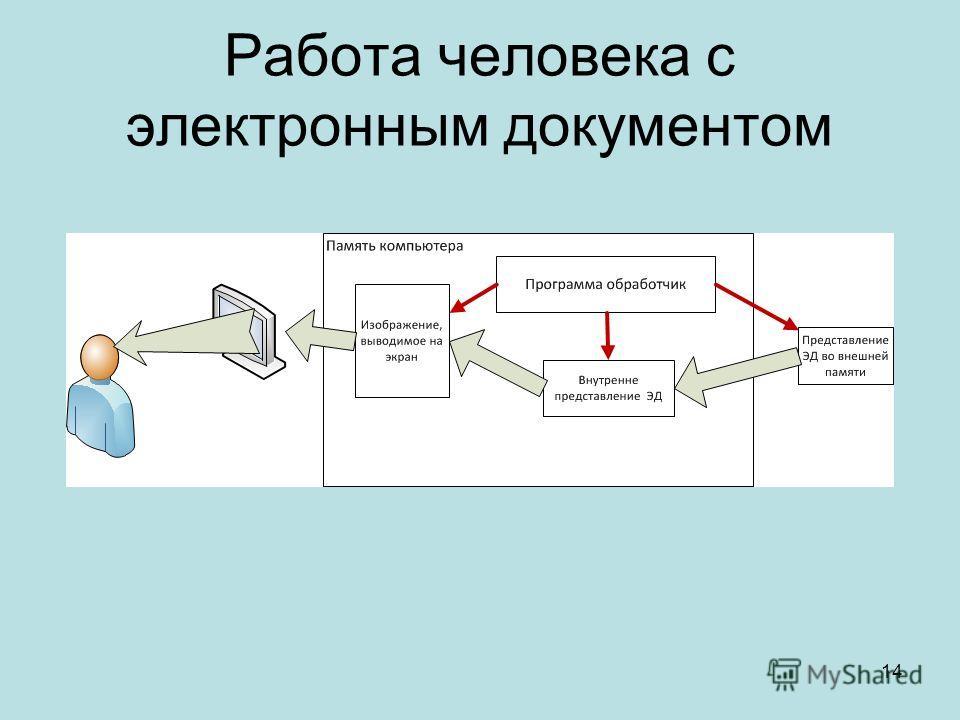 Работа человека с электронным документом 14