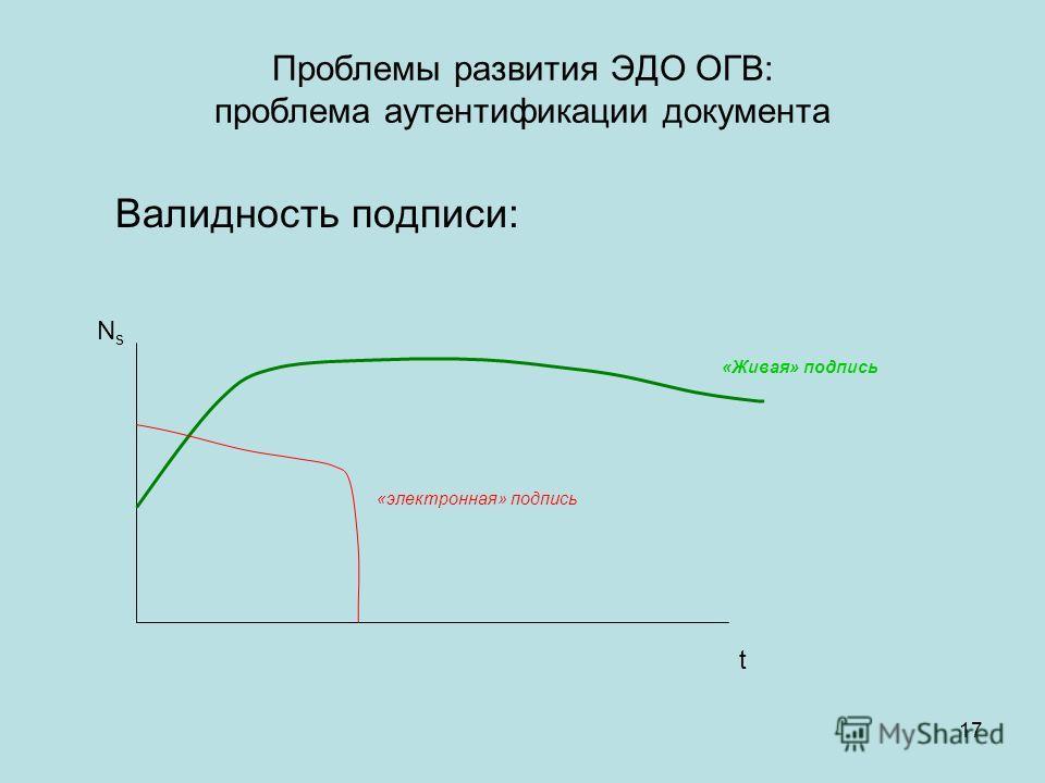 17 Валидность подписи: Проблемы развития ЭДО ОГВ: проблема аутентификации документа t NsNs «Живая» подпись «электронная» подпись