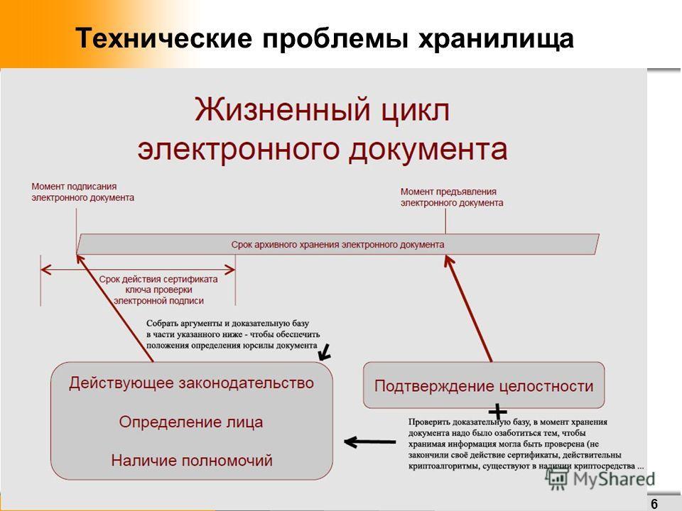 w w w. a l a d d i n – r d. r u Технические проблемы хранилища 6