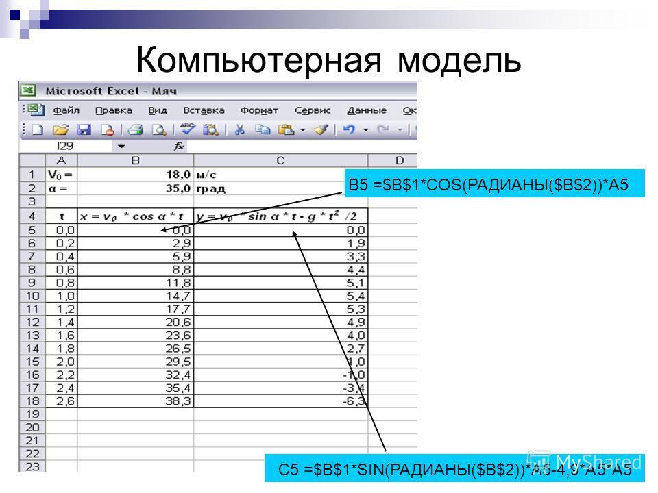 Компьютерная модель С5 =$B$1*SIN(РАДИАНЫ($B$2))*A5-4,9*A5*A5 В5 =$B$1*COS(РАДИАНЫ($B$2))*A5