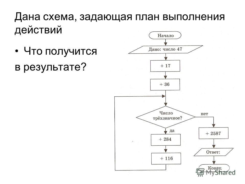 Дана схема, задающая план выполнения действий Что получится в результате?