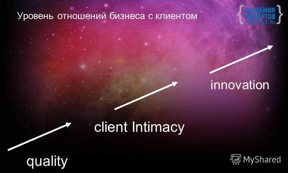 Уровень отношений бизнеса с клиентом client Intimacy innovation quality