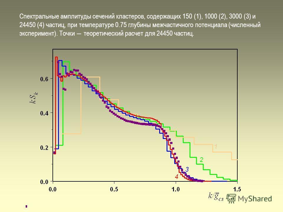 Спектральные амплитуды сечений кластеров, содержащих 150 (1), 1000 (2), 3000 (3) и 24450 (4) частиц, при температуре 0.75 глубины межчастичного потенциала (численный эксперимент). Точки теоретический расчет для 24450 частиц.