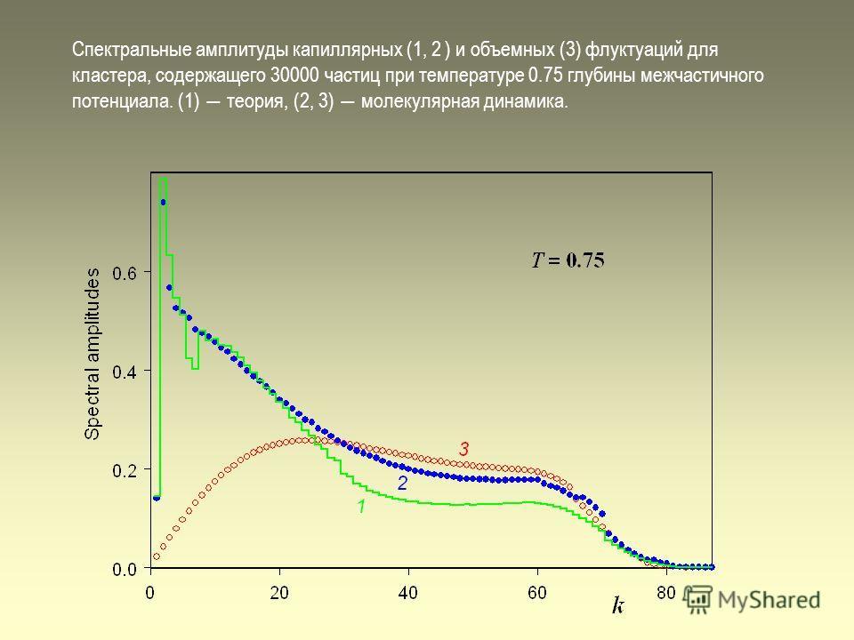 Спектральные амплитуды капиллярных (1, 2 ) и объемных (3) флуктуаций для кластера, содержащего 30000 частиц при температуре 0.75 глубины межчастичного потенциала. (1) теория, (2, 3) молекулярная динамика.