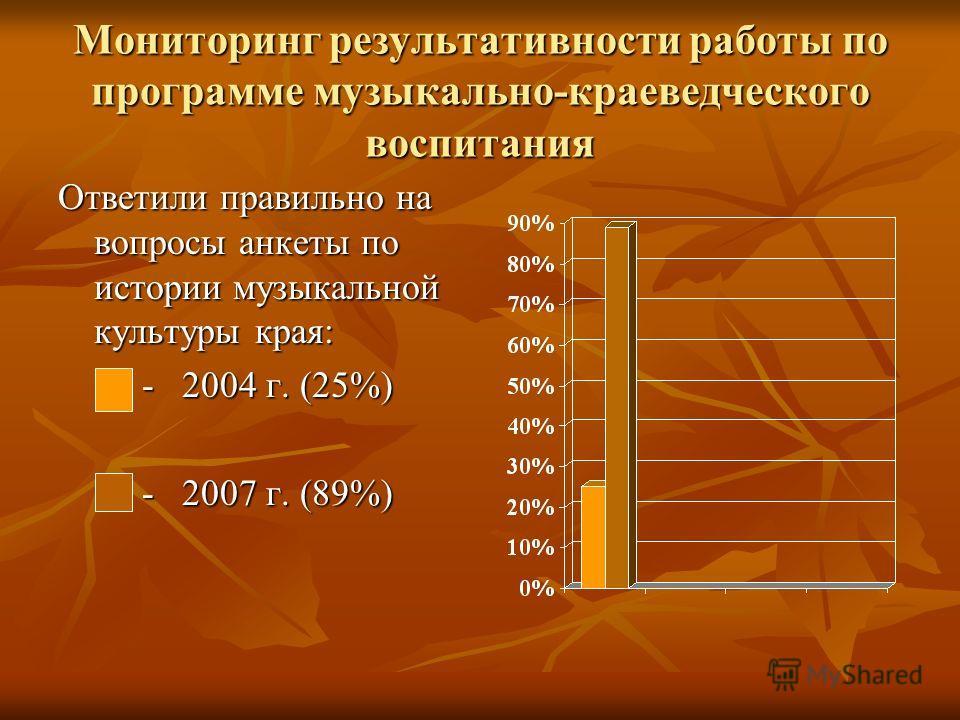 Мониторинг результативности работы по программе музыкально-краеведческого воспитания Ответили правильно на вопросы анкеты по истории музыкальной культуры края: - 2004 г. (25%) - 2004 г. (25%) - 2007 г. (89%) - 2007 г. (89%)