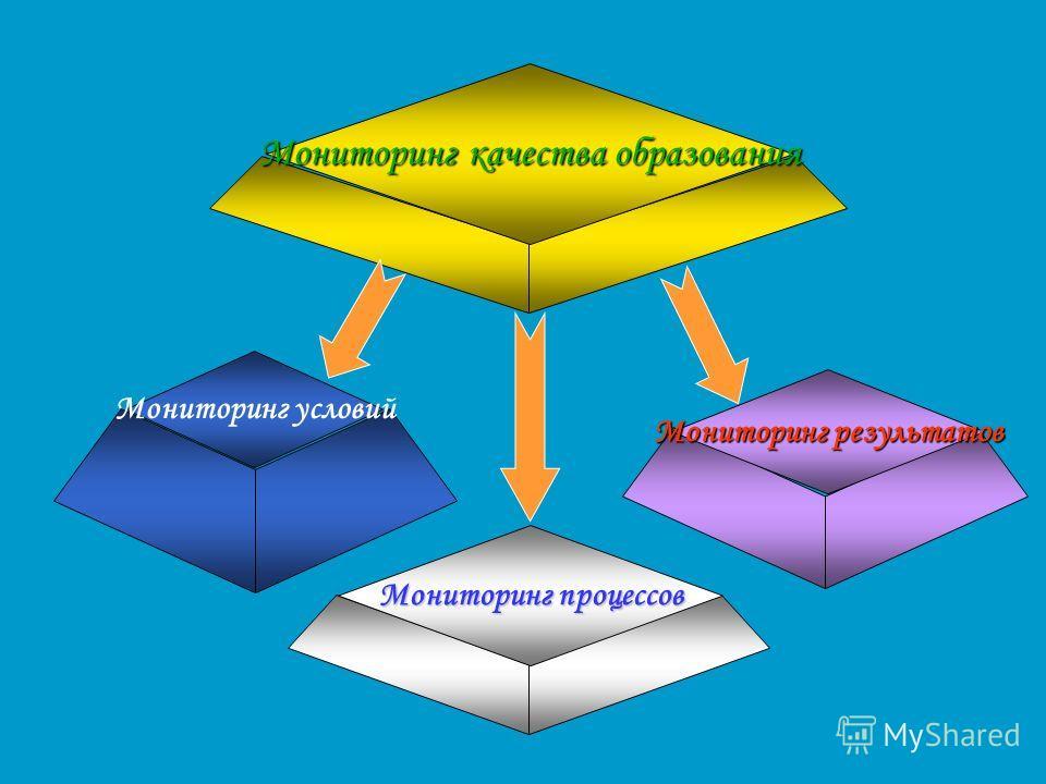 Мониторинг качества образования Мониторинг процессов Мониторинг результатов Мониторинг условий
