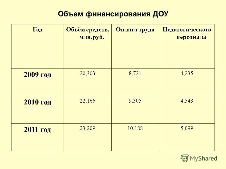 Объем финансирования ДОУ ГодОбъём средств, млн.руб. Оплата трудаПедагогического персонала 2009 год 20,3038,7214,235 2010 год 22,1669,3054,543 2011 год 23,20910,1885,099