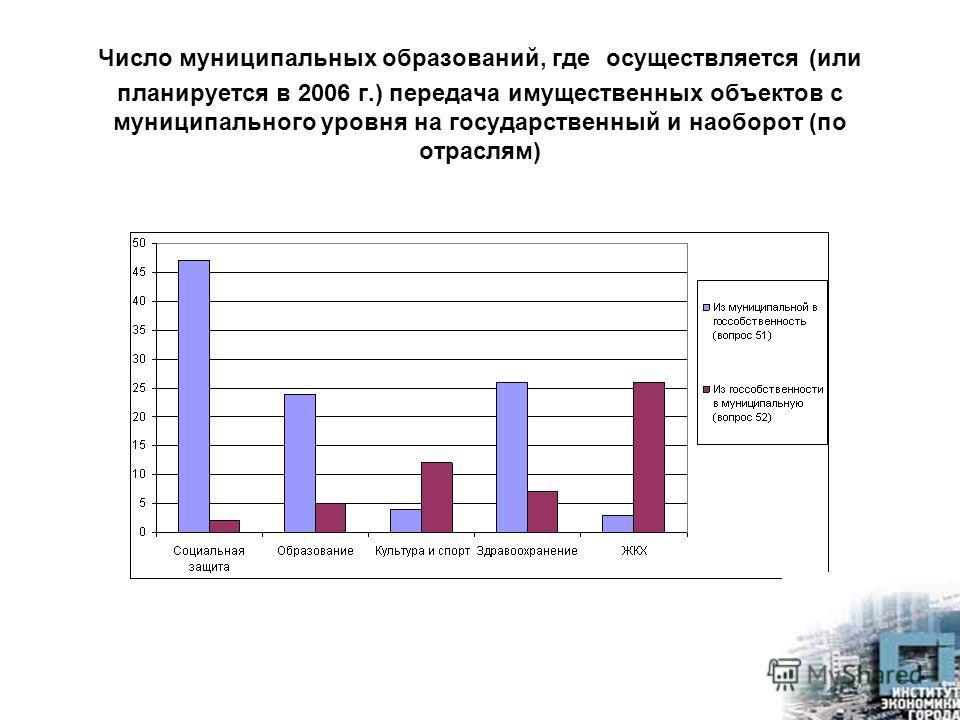 Число муниципальных образований, где осуществляется (или планируется в 2006 г.) передача имущественных объектов с муниципального уровня на государственный и наоборот (по отраслям)