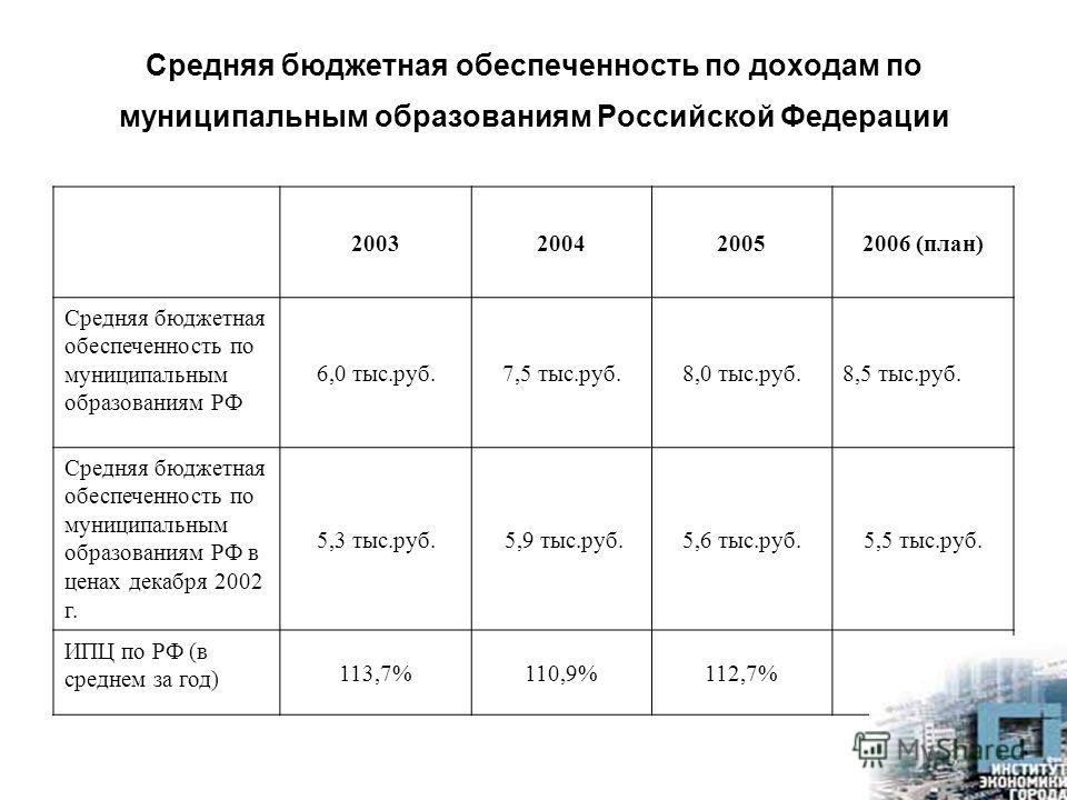 Средняя бюджетная обеспеченность по доходам по муниципальным образованиям Российской Федерации 2003200420052006 (план) Средняя бюджетная обеспеченность по муниципальным образованиям РФ 6,0 тыс.руб.7,5 тыс.руб.8,0 тыс.руб.8,5 тыс.руб. Средняя бюджетна