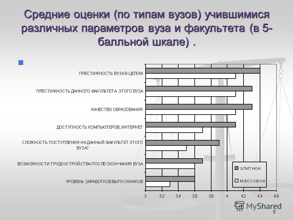 9 Средние оценки (по типам вузов) учившимися различных параметров вуза и факультета (в 5- балльной шкале).