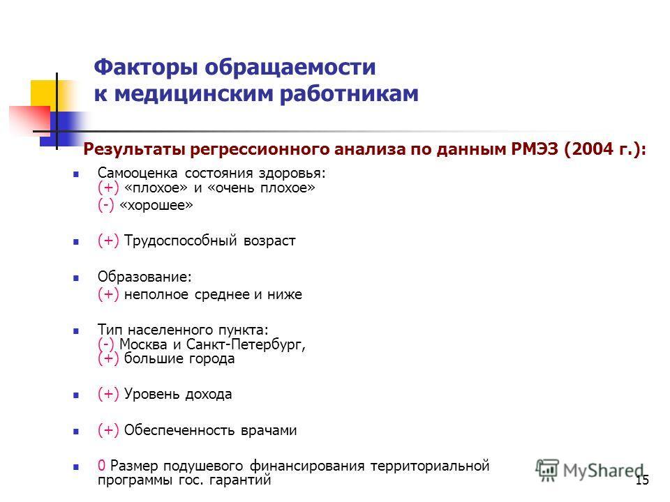 15 Факторы обращаемости к медицинским работникам Самооценка состояния здоровья: (+) «плохое» и «очень плохое» (-) «хорошее» (+) Трудоспособный возраст Образование: (+) неполное среднее и ниже Тип населенного пункта: (-) Москва и Санкт-Петербург, (+)