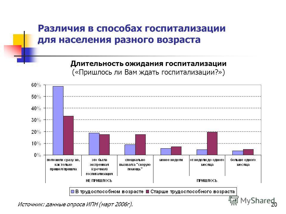 20 Различия в способах госпитализации для населения разного возраста Длительность ожидания госпитализации («Пришлось ли Вам ждать госпитализации?») Источник: данные опроса ИПН (март 2006г).
