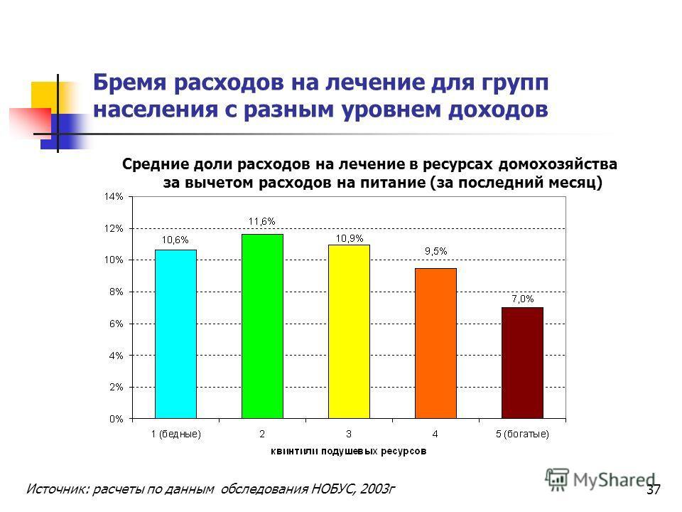 37 Бремя расходов на лечение для групп населения с разным уровнем доходов Средние доли расходов на лечение в ресурсах домохозяйства за вычетом расходов на питание (за последний месяц) Источник: расчеты по данным обследования НОБУС, 2003г