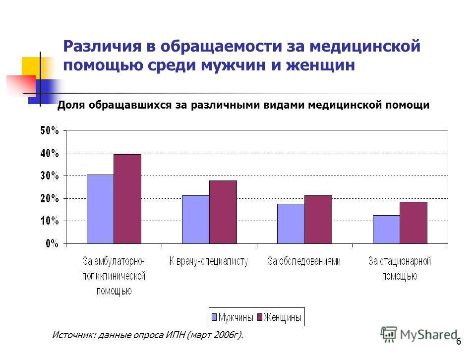 6 Различия в обращаемости за медицинской помощью среди мужчин и женщин Доля обращавшихся за различными видами медицинской помощи Источник: данные опроса ИПН (март 2006г).