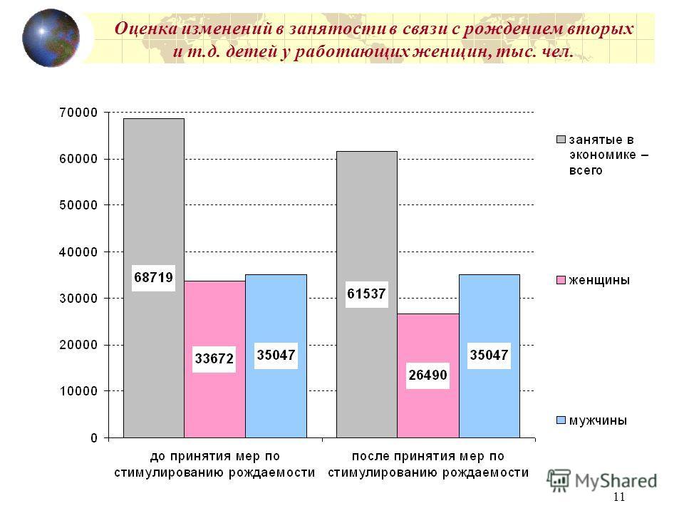 11 Оценка изменений в занятости в связи с рождением вторых и т.д. детей у работающих женщин, тыс. чел.