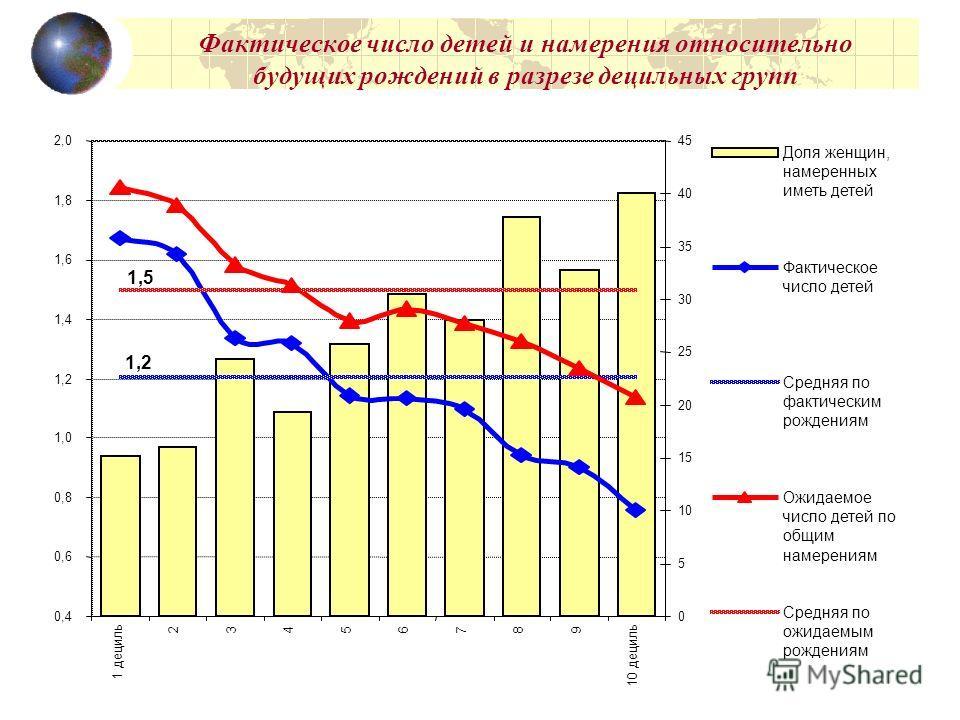 3 Фактическое число детей и намерения относительно будущих рождений в разрезе децильных групп