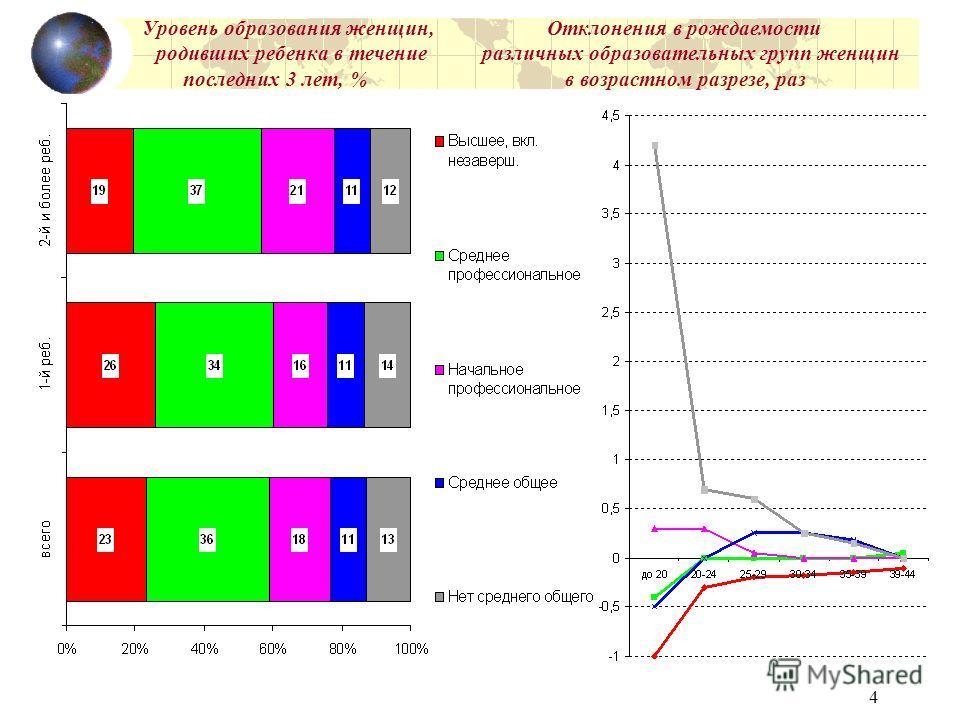 4 Уровень образования женщин, Отклонения в рождаемости родивших ребенка в течение различных образовательных групп женщин последних 3 лет, % в возрастном разрезе, раз