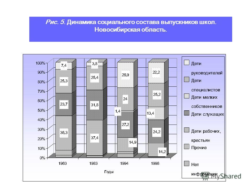 Table 3. The Number of Students as of the Beginning of the School Year and Graduates from Schools (%), Russia Note (*): The number of students includes pupils remaining in the same form for second year and migrants; so total percent may be more than
