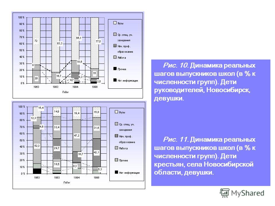 Figure 9. Social structure dynamics in the transition from secondary (complete) to higher education. White-collars' and blue-collar workers' children. Novosibirsk Oblast.
