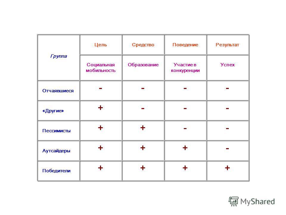 Ориентации и социальное поведение групп в сфере образования