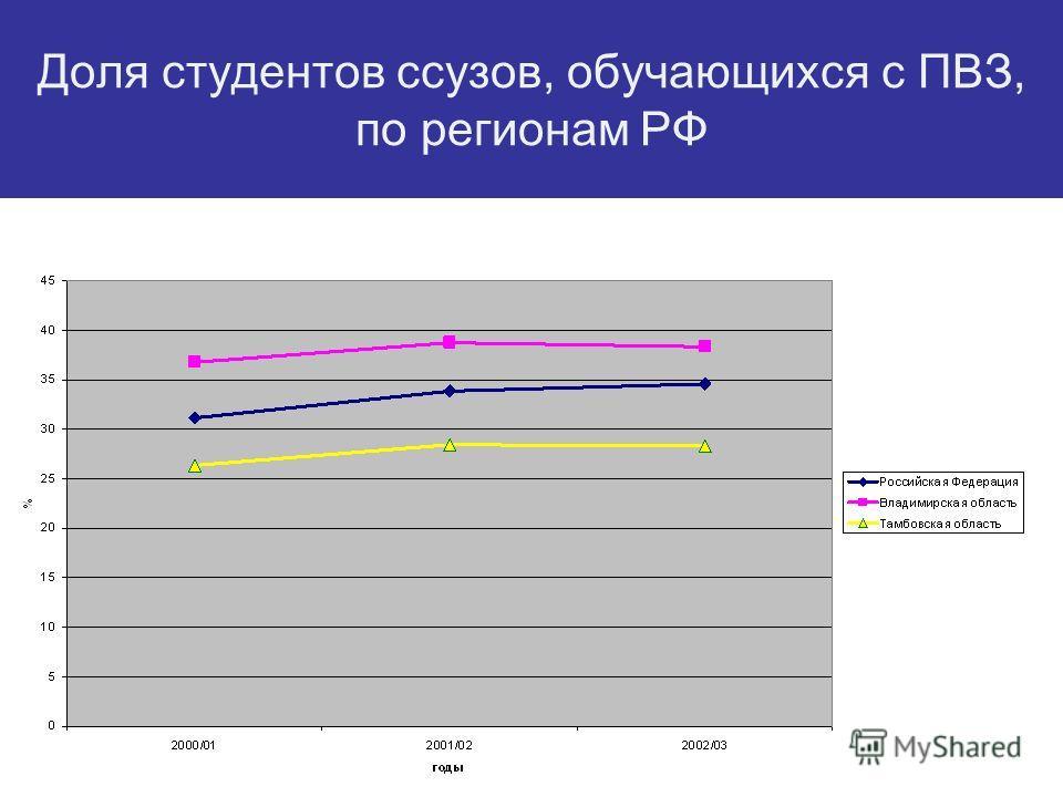 Доля студентов ссузов, обучающихся с ПВЗ, по регионам РФ