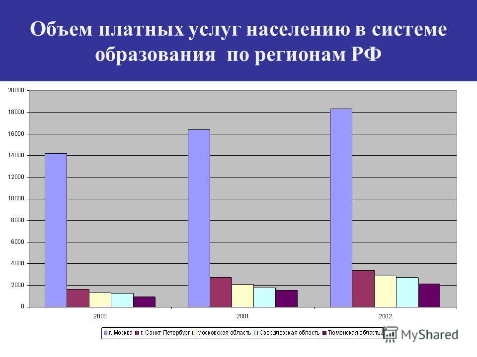 Объем платных услуг населению в системе образования по регионам РФ