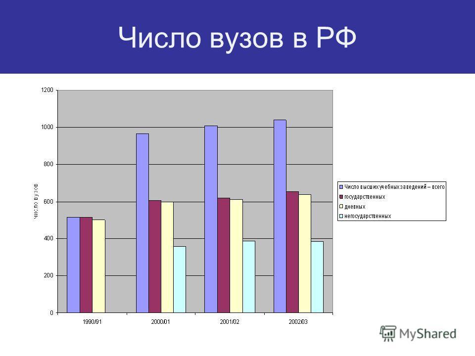 Число вузов в РФ