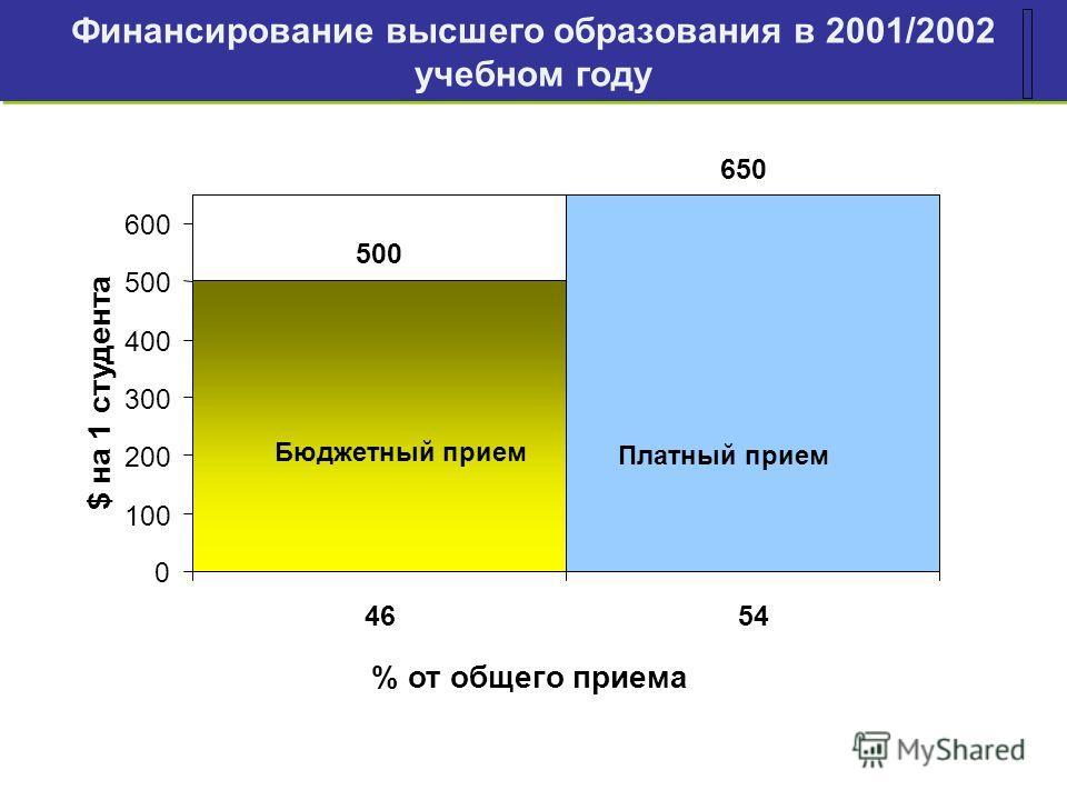 Финансирование высшего образования в 2001/2002 учебном году 500 650 0 100 200 300 400 500 600 4654 % от общего приема $ на 1 студента Бюджетный прием Платный прием