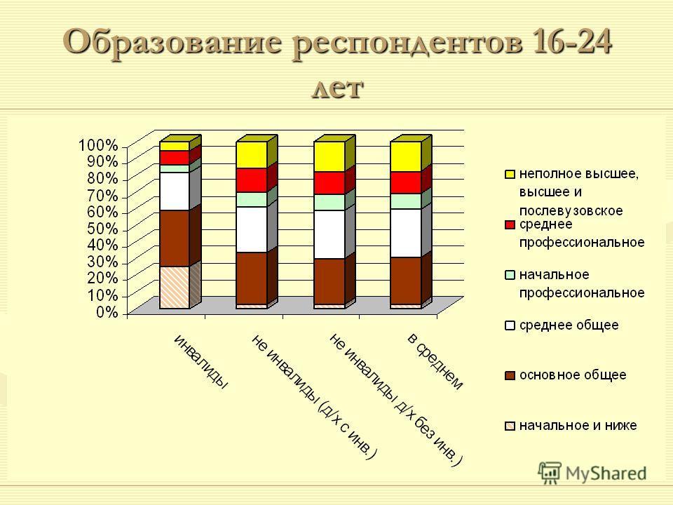 Образование респондентов 16-24 лет