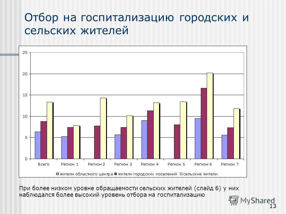 13 Отбор на госпитализацию городских и сельских жителей При более низком уровне обращаемости сельских жителей (слайд 6) у них наблюдался более высокий уровень отбора на госпитализацию