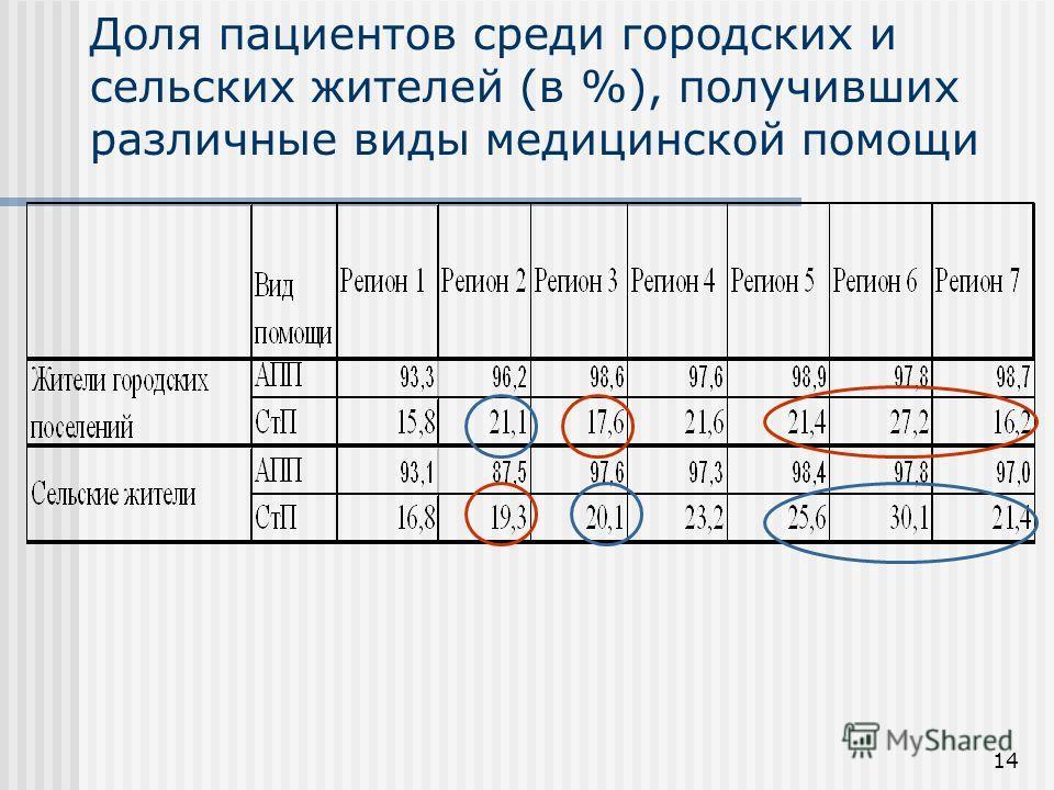 14 Доля пациентов среди городских и сельских жителей (в %), получивших различные виды медицинской помощи