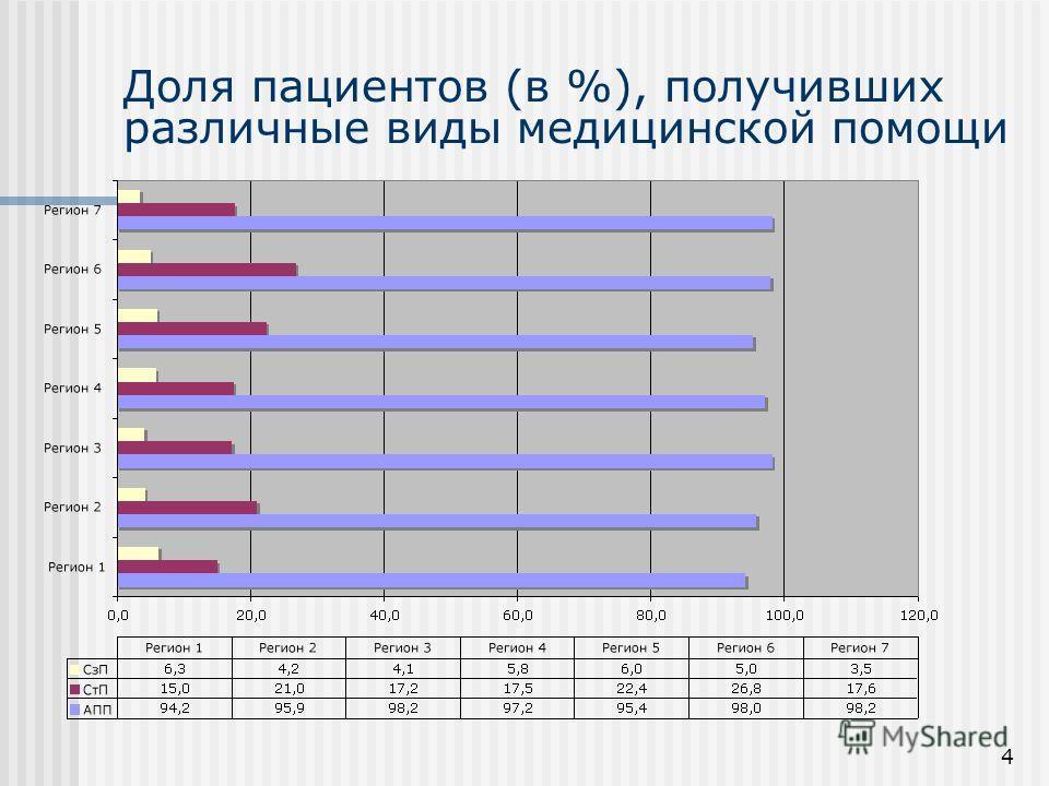 4 Доля пациентов (в %), получивших различные виды медицинской помощи