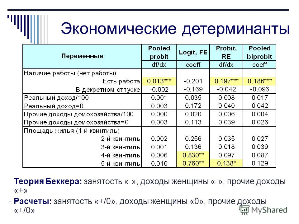 9 Экономические детерминанты Теория Беккера: занятость «-», доходы женщины «-», прочие доходы «+» Расчеты: занятость «+/0», доходы женщины «0», прочие доходы «+/0»